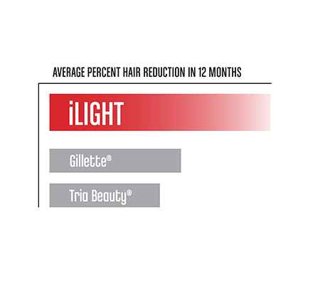 AVERAGE PERCENT HAIR REDUCTION IN 12 MONTHS